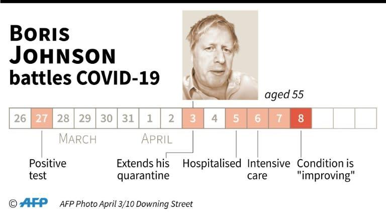 Chronology of British Prime Minister Boris Johnson's battle with COVID-19