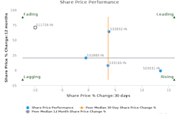 Vipul Ltd. breached its 50 day moving average in a Bullish Manner : 511726-IN : March 3, 2017