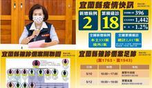 降低群聚染疫風險 宜縣宣布高中職以下學生可不到校上課