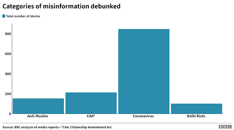 Top categories of misinformation debunked