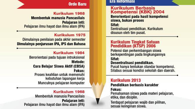 kurikulum tiap era pemerintahan (liputan6.com/Triyasni)