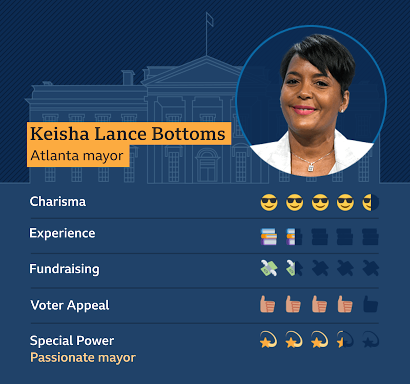 Graphic of Keisha Lance Bottoms, Atlanta Mayor: Charisma - 4.5, Experience 1.5, Fundraising - 1.5, Voter appeal - 4, Special Power - Passionate Mayor - 3.5