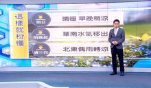 明晚鋒面抵達 北台灣高溫驟降轉濕涼