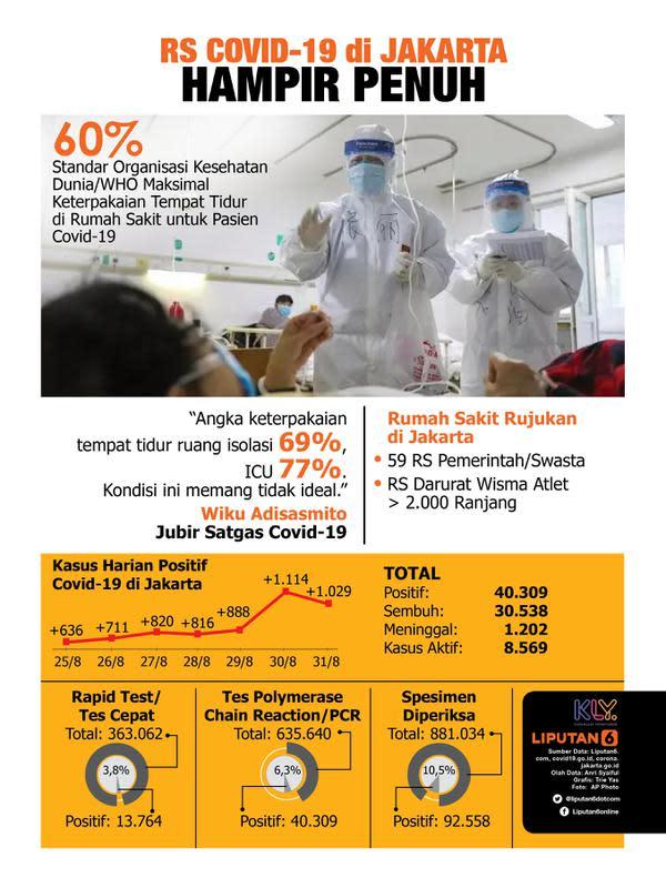 Infografis RS Rujukan Covid-19 di Jakarta Hampir Penuh. (Liputan6.com/Triyasni)