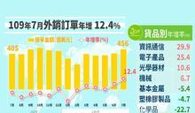 七月外銷訂單優於預期 年增率12.4%