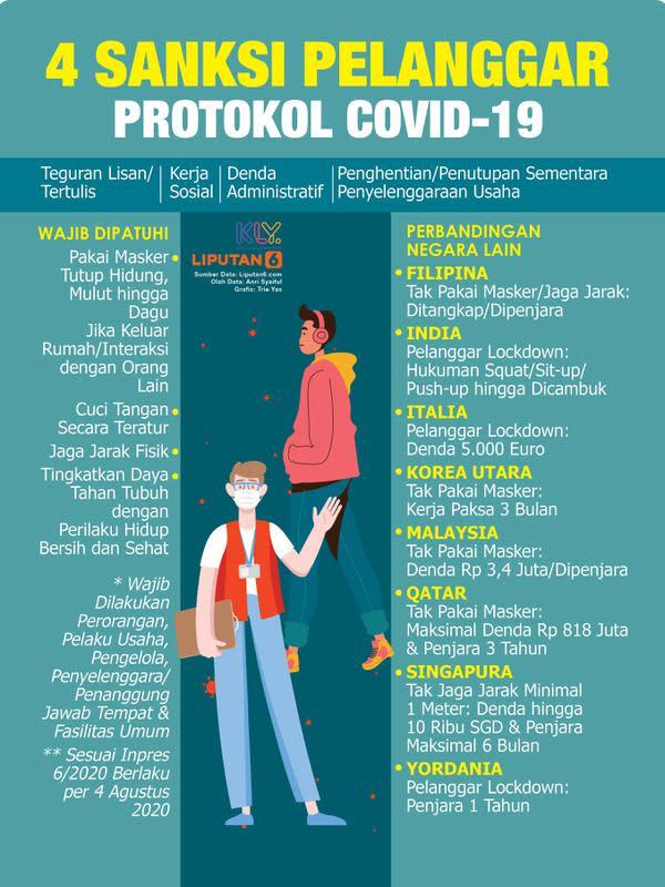 Infografis 4 Sanksi Pelanggar Protokol Covid-19. (Liputan6.com/Trieyasni)