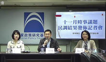 國民黨智庫民調 反萊豬進口民意破7成