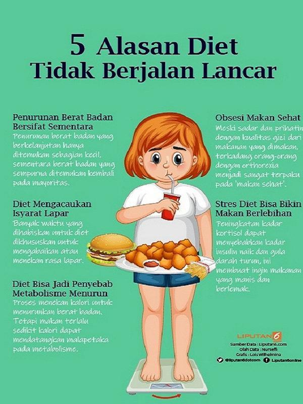 Infografis 5 Alasan Diet Tidak Berjalan Lancar. (Liputan6.com/Lois Wilhelmina)