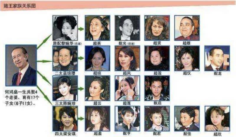 澳門賭王何鴻燊擁有4名太太以及17名子女。(圖/翻攝自騰訊網)