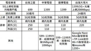5G資費各展神通 或將開啟新一輪價格競爭