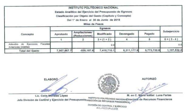 Estado analítico del presupuesto del IPN para el primer semestre de 2018.