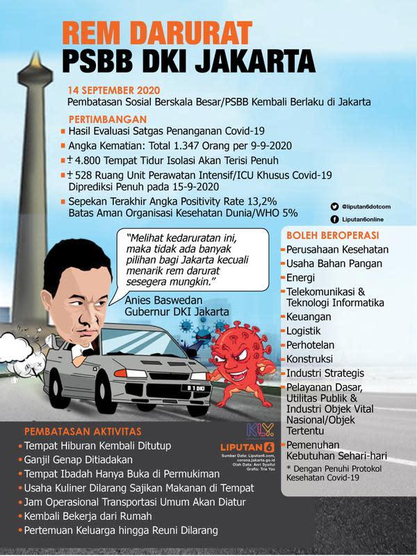 Infografis Rem Darurat PSBB DKI Jakarta. (Liputan6.com/Trieyasni)