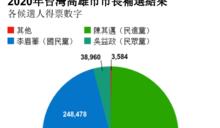 陳其邁勝出台灣高雄市長補選 青年人盼新政支持創業