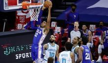 NBA》76人7人得分上雙大勝黃蜂 6勝1負居聯盟之首