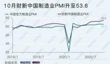 10月中國財新製造業PMI 53.6 創逾9年半新高