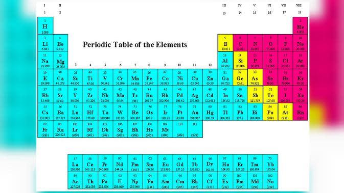 Tabel periodik (chemistry.bd.psu.edu)