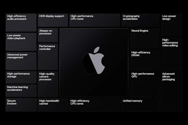Apple Silicon slide from WWDC 2020