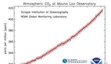 疫情後碳排暴漲 再創63年濃度新高