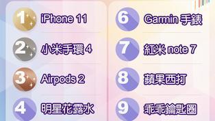 年度10大爆紅商品大公開!乖乖鑰匙圈、iPhone11還有這些都上榜了