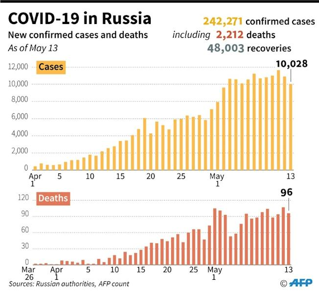 Number of COVID-19 cases, deaths and recoveries in Russia as of May 13