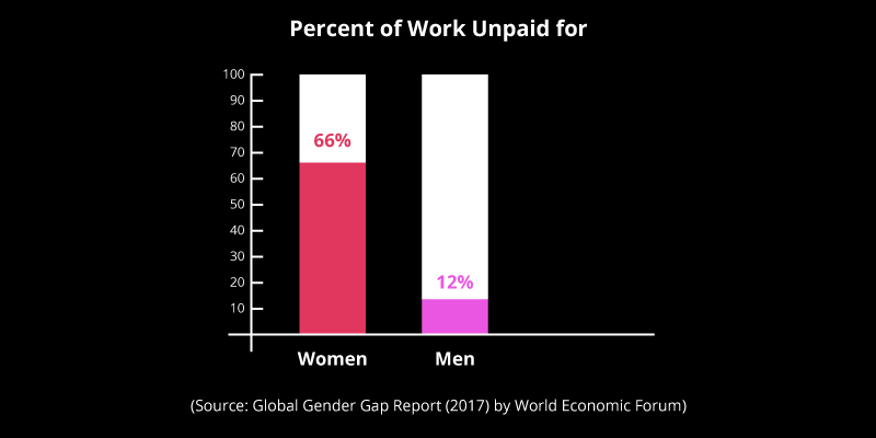 Unpaid work includes domestic responsibilities, including cooking and other services consumed only inside one's home.