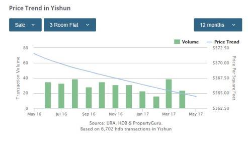 Yishun 3-bedroom price trends