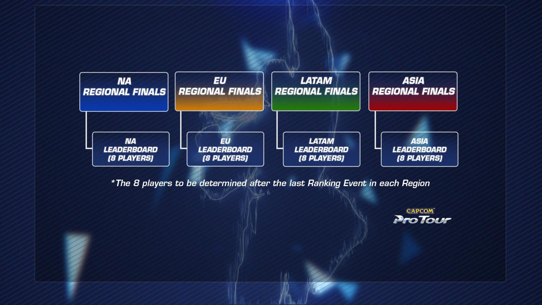 各區季後賽將取賽區前8強參賽,但不再給予地區積分。