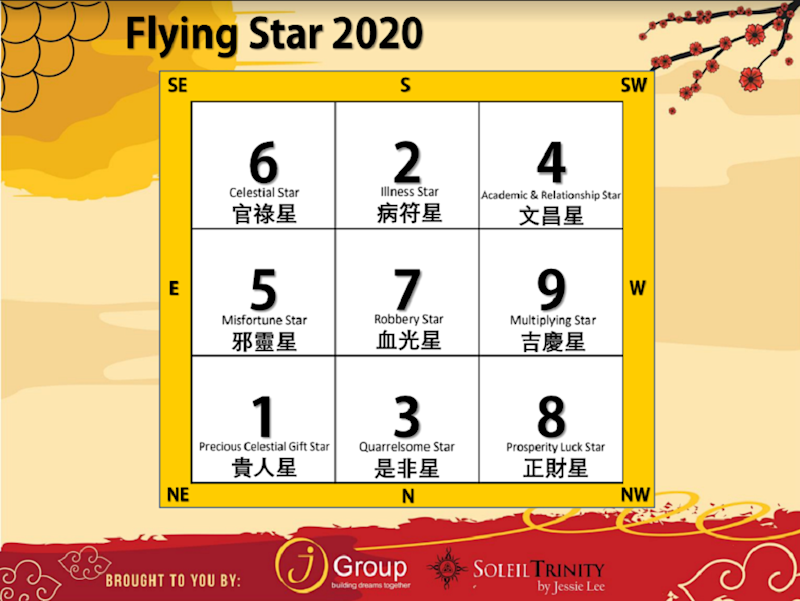 Flying star chart for 2020. — Picture courtesy of Soleil Trinity
