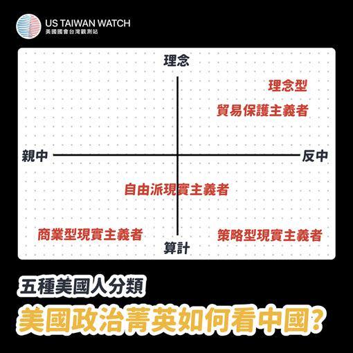 美國政治人物的立場分成5大傾向(圖/翻攝自US Taiwan Watch: 美國台灣觀測站臉書)