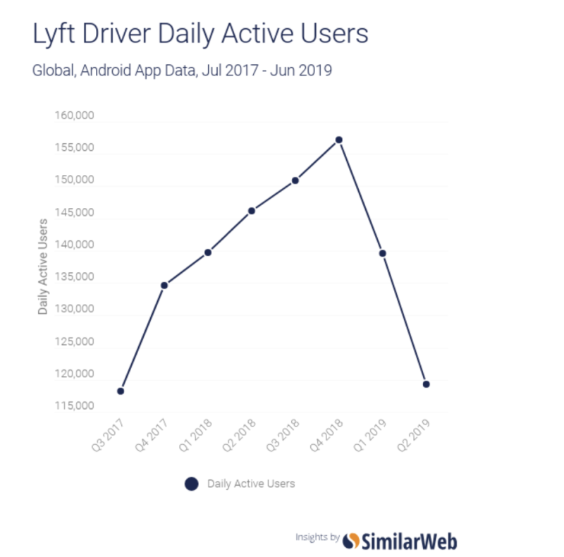 The number of Lyft Driver DAUs in the U.S. decreased significantly in the first half of 2019 compared to 2018 and the second half of 2017.