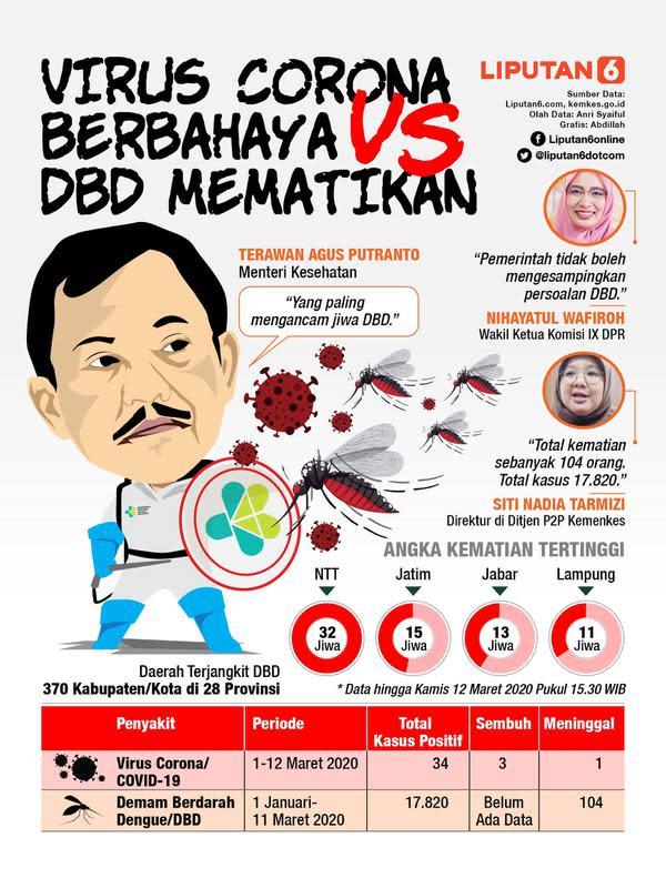 Infografis Virus Corona Berbahaya Vs DBD Mematikan. (Liputan6.com/Abdillah)