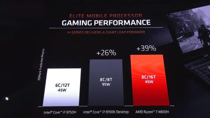 AMD 4800H comparison