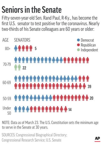 Breakdown of U.S. senators by age.;