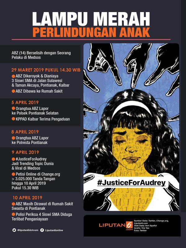 Infografis Lampu Merah Perlindungan Anak. (Liputan6.com/Triyasni)