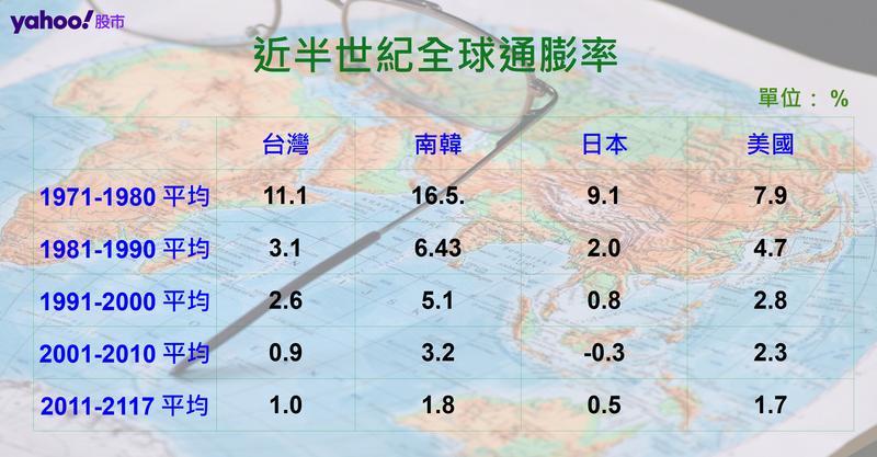 資料來源:IMF主計總處