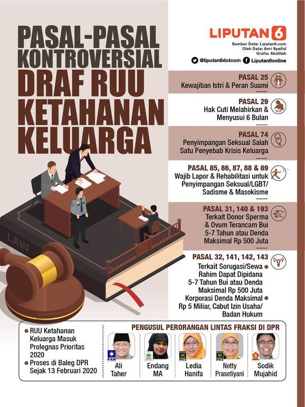 Infografis Pasal-Pasal Kontroversial Draf RUU Ketahanan Keluarga. (Liputan6.com/Abdillah)