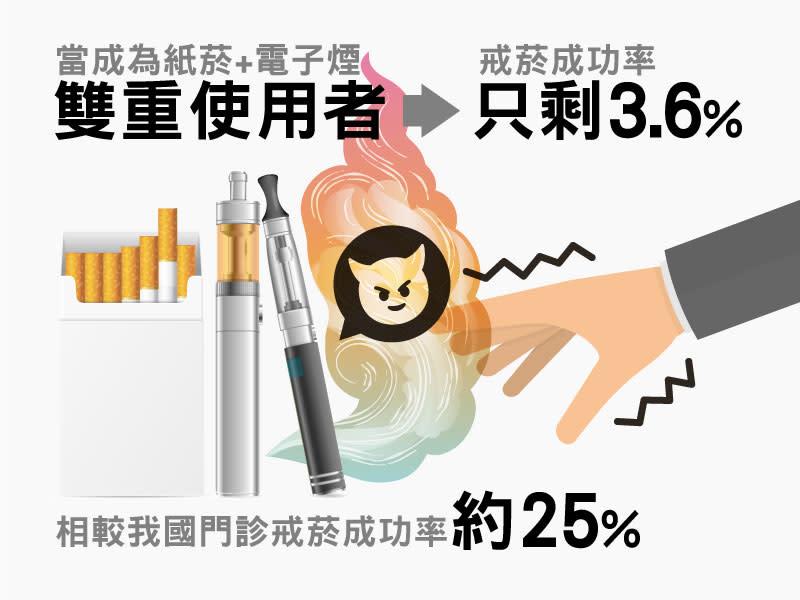 當成為雙重使用者 完全戒除菸癮的比率只剩3.6%