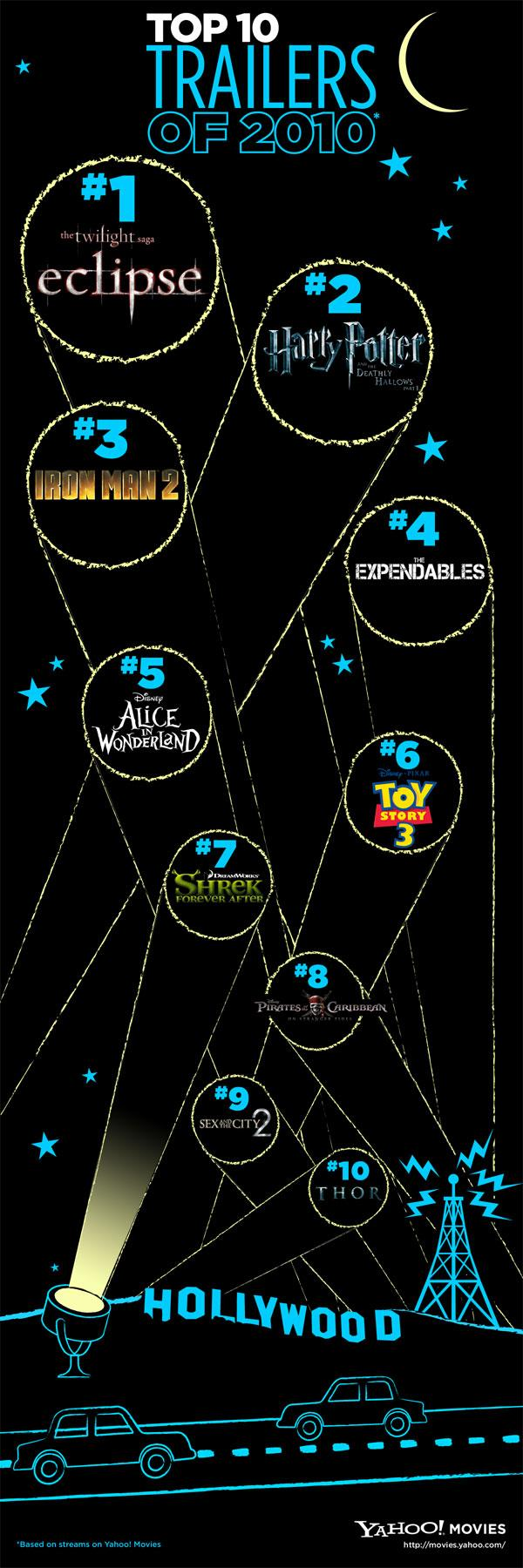 Top Trailers Infographic
