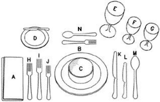What I like to tell people is that you set the utensils in the order you use them. Illustration Guide: A. Linen Napkin B . Dinner Plate C . Soup Bowl D . Butter Plate and Butter Knife E . Water Glass F . White Wine Glass G . Red Wine Glass H. Fish Fork I . Dinner Fork J . Salad Fork K. Steak Knife and or Fish Knife (the Fish Knife is optional) L. Dinner Knife M.  Soup Spoon N . Dessert Fork/ Spoon