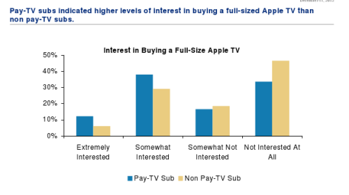 Apple TV Could Generate $13B in U.S. Revenue (Study)