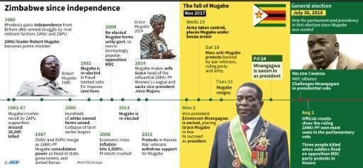 Zimbabwe since independence
