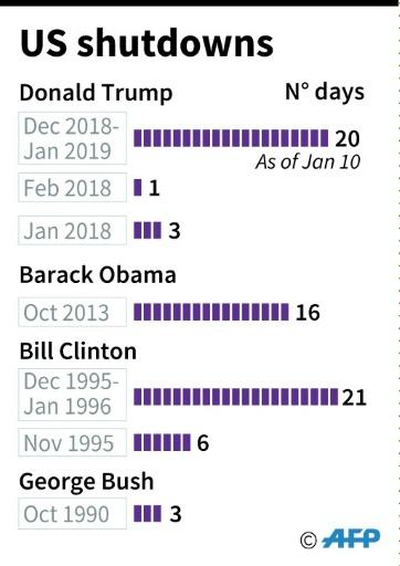 US government shutdowns since 1990