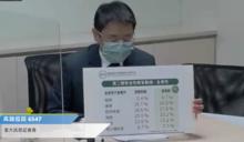 武漢肺炎》國產疫苗解盲宣布!高端:試驗者發燒比例僅0.7%安全性高