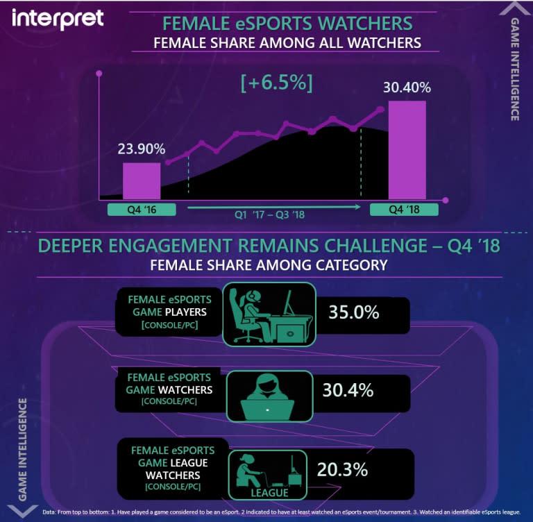Jumlah penonton esports perempuan terus naik. | Sumber: Interpret