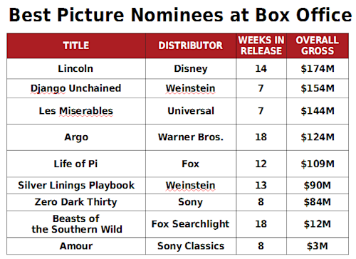 'Argo,' Warner Bros. Capitalizing on Awards at Box Office