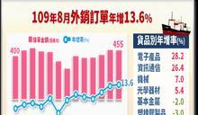 八月外銷訂單連六紅 年增13.6%創歷年同月新高