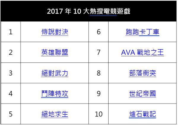 2017超會玩!Yahoo奇摩公佈十大熱搜排行榜