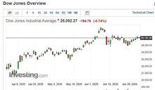 〈美股早盤〉美股結束昨日漲勢 道瓊下跌近200點 Novavax獲補助大漲35.79%