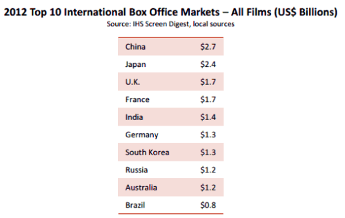 Hollywood's Trouble With China? It Has All the Leverage