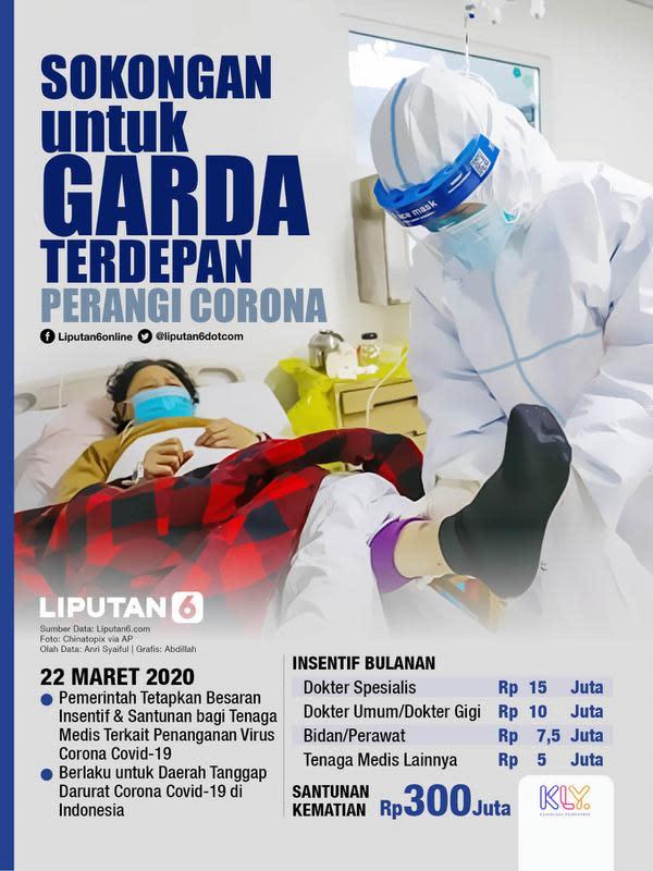 Infografis Sokongan untuk Garda Terdepan Perangi Corona. (Liputan6.com/Abdillah)